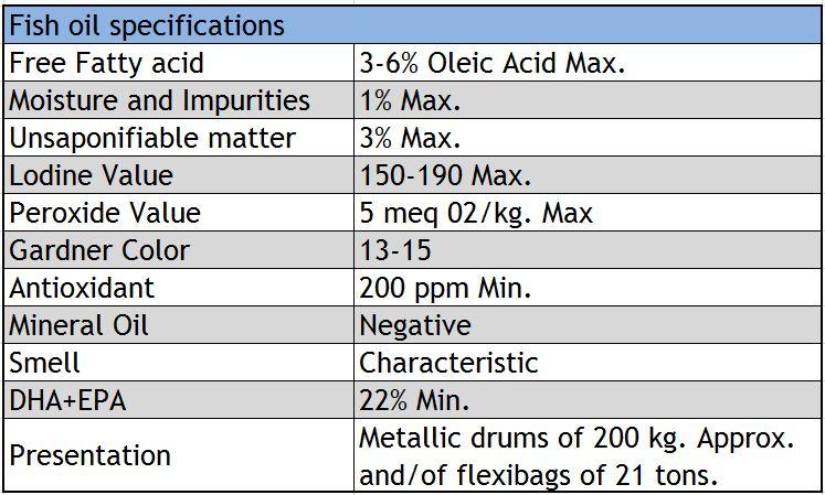 Especificaciones Aceite de Pescado Coomarpes